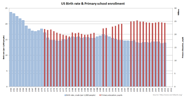 US Birth rate & primary enrollment