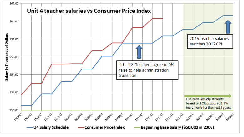 salaries_vs_cpi