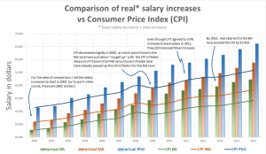 salary_schedule_chart1-salary_increases_vs_inflation