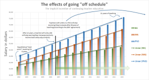 salary_schedule_chart2-long_term_effects