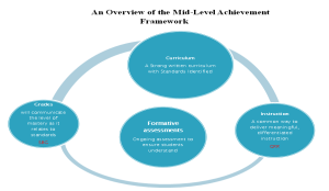 achievement_framework